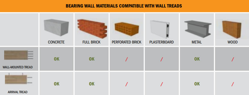 wall materials compatible with Wall